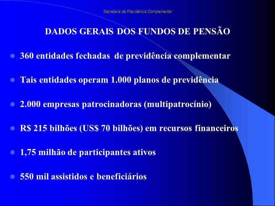 Secretaria de Previdência Complementar DADOS GERAIS DOS FUNDOS DE PENSÃO 360 entidades fechadas de previdência complementar Tais entidades operam 1.00