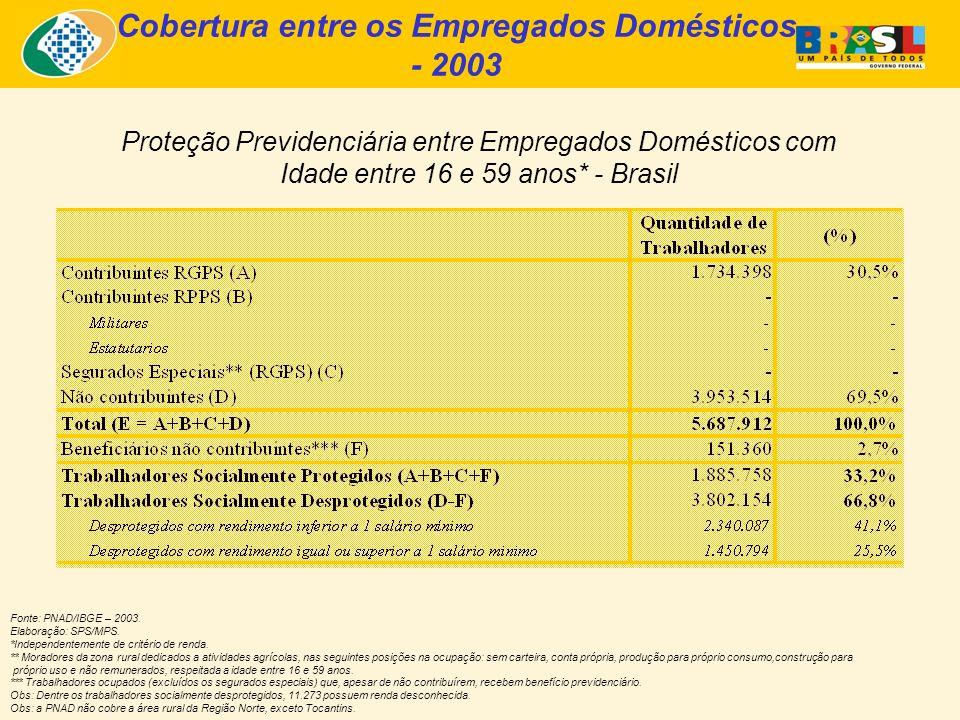 Cobertura entre os Empregados Domésticos - 2003 Proteção Previdenciária entre Empregados Domésticos com Idade entre 16 e 59 anos* - Brasil Fonte: PNAD