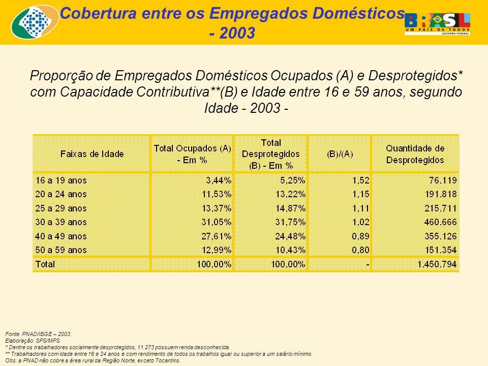 Proporção de Empregados Domésticos Ocupados (A) e Desprotegidos* com Capacidade Contributiva** (B) e Idade entre 16 e 59 anos, segundo Faixas de Rendimento - 2003 - Fonte: PNAD/IBGE – 2003.