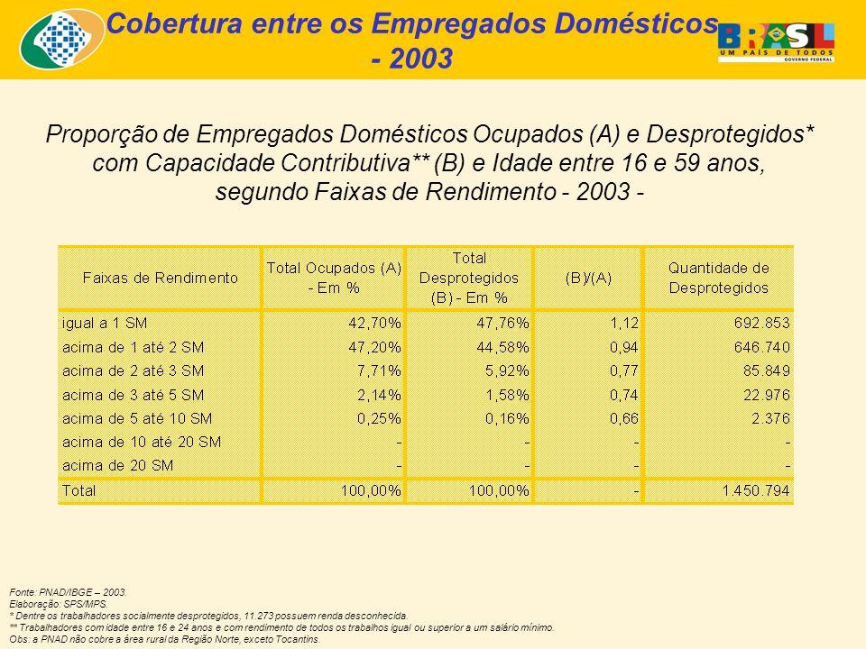 Taxa de Cobertura Previdenciária por Grande Região do País - 2003 Proteção Previdenciária entre Empregados Domésticos com Idade entre 16 e 59 anos*, por Grande Região - 2003 Fonte: PNAD/IBGE – 2003.