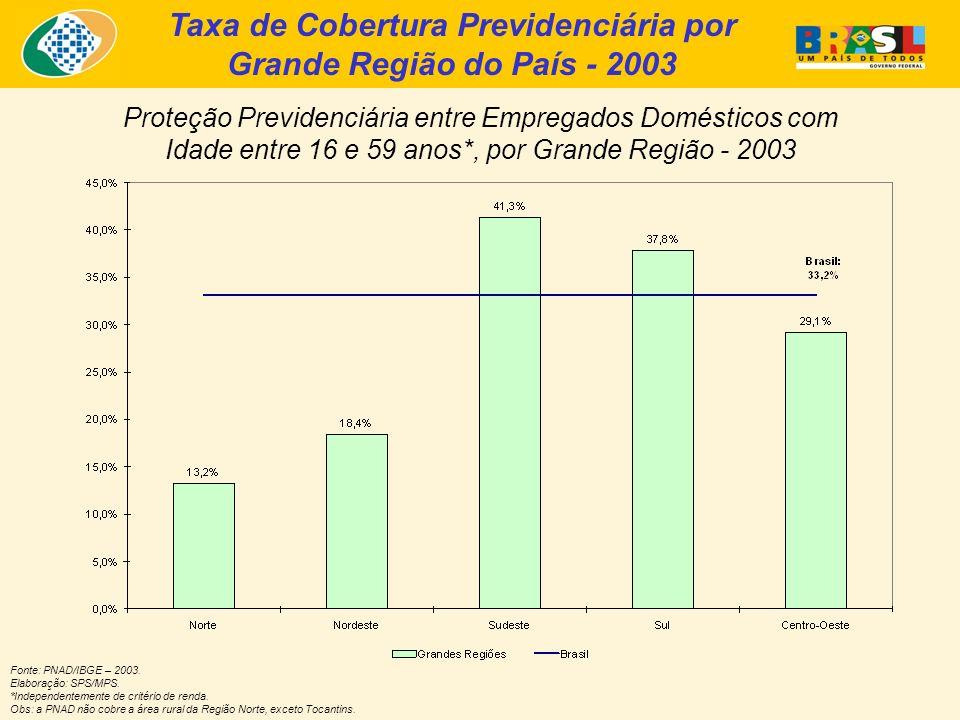 Taxa de Cobertura Previdenciária por Grande Região do País - 2003 Proteção Previdenciária entre Empregados Domésticos com Idade entre 16 e 59 anos*, p