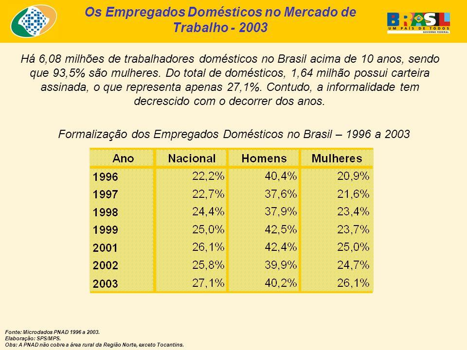 Os Empregados Domésticos no Mercado de Trabalho - 2003 Formalização dos Empregados Domésticos no Brasil – 1996 a 2003 Fonte: Microdados PNAD 1996 a 20