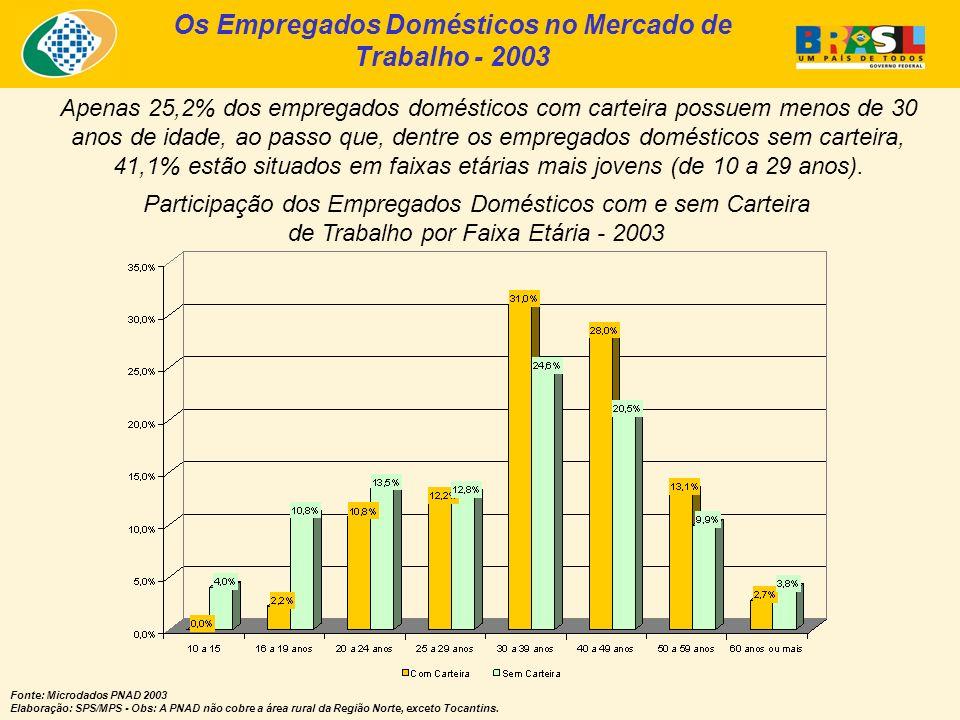 Os Empregados Domésticos no Mercado de Trabalho - 2003 Participação dos Empregados Domésticos com e sem Carteira de Trabalho por Faixa Etária - 2003 F
