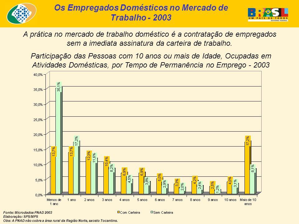 Os Empregados Domésticos no Mercado de Trabalho - 2003 Fonte: Microdados PNAD 2003 Elaboração: SPS/MPS Obs: A PNAD não cobre a área rural da Região Norte, exceto Tocantins.