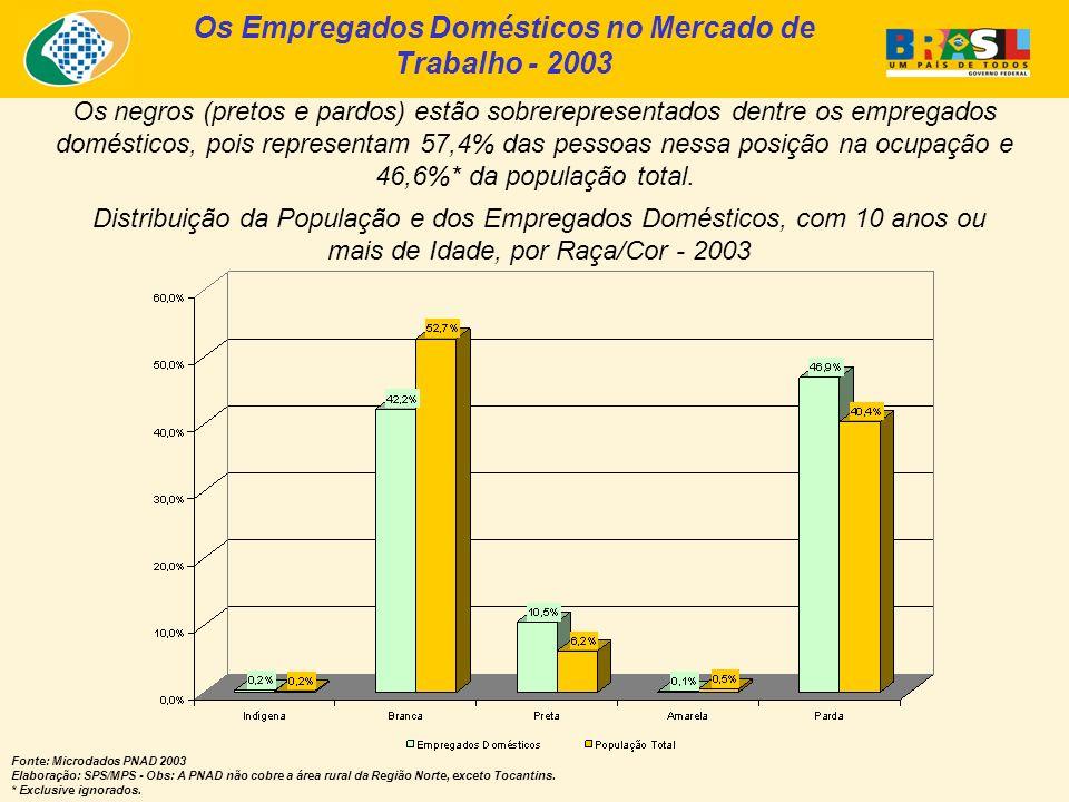 Os Empregados Domésticos no Mercado de Trabalho - 2003 Fonte: Microdados PNAD 2003 Elaboração: SPS/MPS - Obs: A PNAD não cobre a área rural da Região Norte, exceto Tocantins.