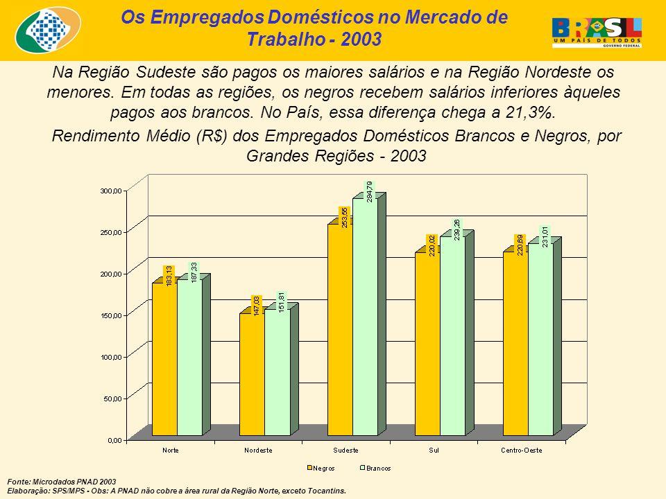 Os Empregados Domésticos no Mercado de Trabalho - 2003 Fonte: Microdados PNAD 2003 Elaboração: SPS/MPS - Obs: A PNAD não cobre a área rural da Região
