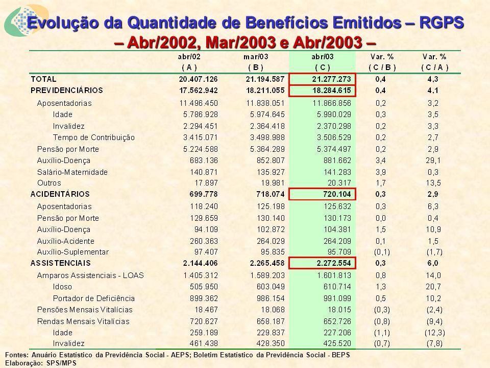 Evolução da Quantidade de Benefícios Emitidos – RGPS – Abr/2002, Mar/2003 e Abr/2003 – Fontes: Anuário Estatístico da Previdência Social - AEPS; Boletim Estatístico da Previdência Social - BEPS Elaboração: SPS/MPS