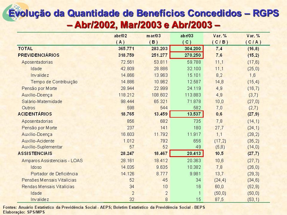 Evolução da Quantidade de Benefícios Concedidos – RGPS – Abr/2002, Mar/2003 e Abr/2003 – Fontes: Anuário Estatístico da Previdência Social - AEPS; Boletim Estatístico da Previdência Social - BEPS Elaboração: SPS/MPS