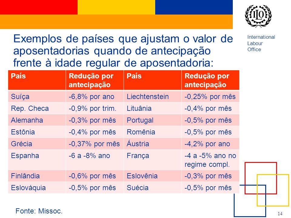 International Labour Office 14 Exemplos de países que ajustam o valor de aposentadorias quando de antecipação frente à idade regular de aposentadoria: