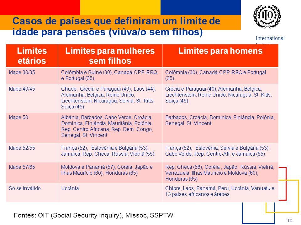 International Labour Office 18 Casos de países que definiram um limite de idade para pensões (viúva/o sem filhos) Limites etários Limites para mulhere