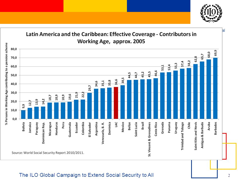 International Labour Office 3 The ILO Global Campaign to Extend Social Security to All
