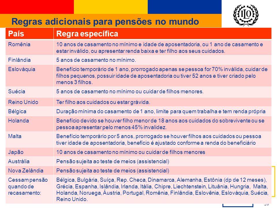 International Labour Office 20 Regras adicionais para pensões no mundo PaísRegra específica Romênia10 anos de casamento no mínimo e idade de aposentad