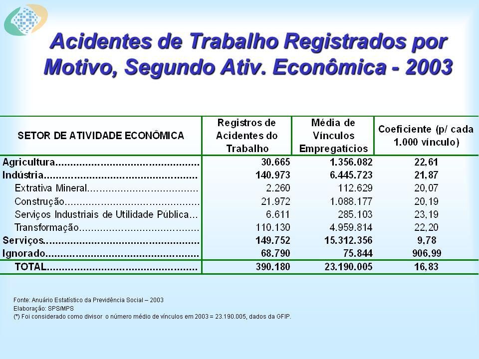 Acidentes de Trabalho Registrados por Motivo, Segundo Ativ. Econômica - 2003