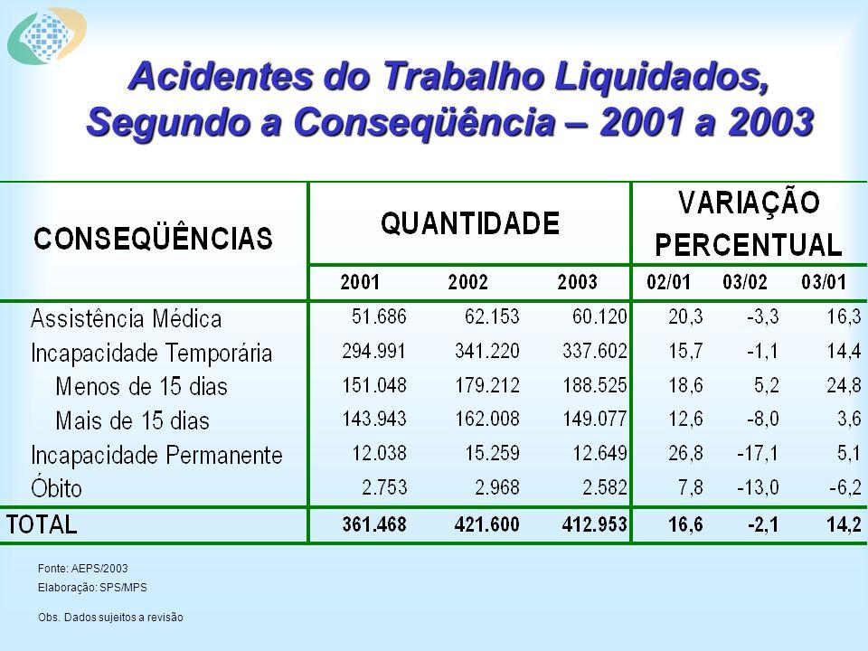 Acidentes do Trabalho Liquidados, Segundo a Conseqüência – 2001 a 2003 Fonte: AEPS/2003 Elaboração: SPS/MPS Obs.
