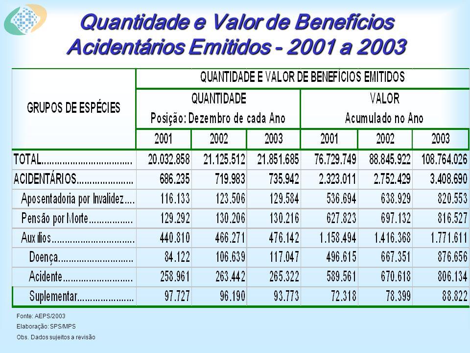 Quantidade e Valor de Benefícios Acidentários Emitidos - 2001 a 2003 Fonte: AEPS/2003 Elaboração: SPS/MPS Obs.