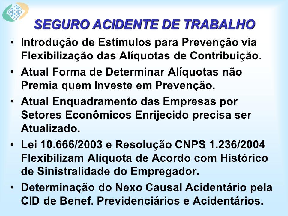 SEGURO ACIDENTE DE TRABALHO Introdução de Estímulos para Prevenção via Flexibilização das Alíquotas de Contribuição.