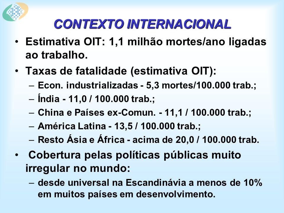 CONTEXTO INTERNACIONAL Estimativa OIT: 1,1 milhão mortes/ano ligadas ao trabalho.