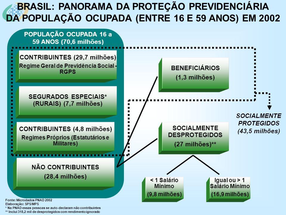 BRASIL: PANORAMA DA PROTEÇÃO PREVIDENCIÁRIA DA POPULAÇÃO OCUPADA (ENTRE 16 E 59 ANOS) EM 2002 Fonte: Microdados PNAD 2002 Elaboração: SPS/MPS * Na PNAD essas pessoas se auto-declaram não contribuintes ** Inclui 318,2 mil de desprotegidos com rendimento ignorado SOCIALMENTE PROTEGIDOS (43,5 milhões) CONTRIBUINTES (29,7 milhões) Regime Geral de Previdência Social - RGPS CONTRIBUINTES (4,8 milhões) Regimes Próprios (Estatutários e Militares) NÃO CONTRIBUINTES (28,4 milhões) BENEFICIÁRIOS (1,3 milhões) POPULAÇÃO OCUPADA 16 a 59 ANOS (70,6 milhões) SOCIALMENTE DESPROTEGIDOS (27 milhões)** < 1 Salário Mínimo (9,8 milhões) Igual ou > 1 Salário Mínimo (16,9 milhões) SEGURADOS ESPECIAIS* (RURAIS) (7,7 milhões)