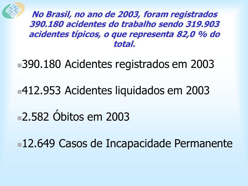 No Brasil, no ano de 2003, foram registrados 390.180 acidentes do trabalho sendo 319.903 acidentes típicos, o que representa 82,0 % do total.