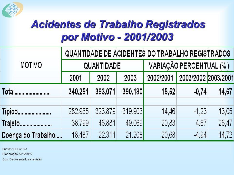 Acidentes de Trabalho Registrados por Motivo, Segundo Grupos de Idade - 2003 Fonte: AEPS/2003 Elaboração: SPS/MPS Obs.