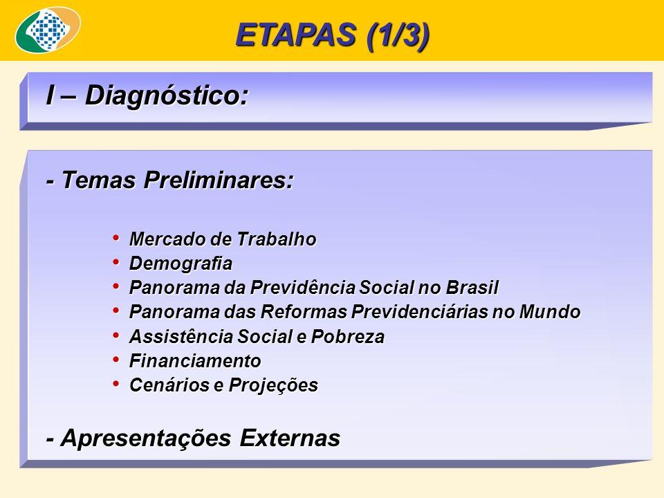 ETAPAS (1/3) I – Diagnóstico: - Temas Preliminares: Mercado de Trabalho Mercado de Trabalho Demografia Demografia Panorama da Previdência Social no Brasil Panorama da Previdência Social no Brasil Panorama das Reformas Previdenciárias no Mundo Panorama das Reformas Previdenciárias no Mundo Assistência Social e Pobreza Assistência Social e Pobreza Financiamento Financiamento Cenários e Projeções Cenários e Projeções - Apresentações Externas