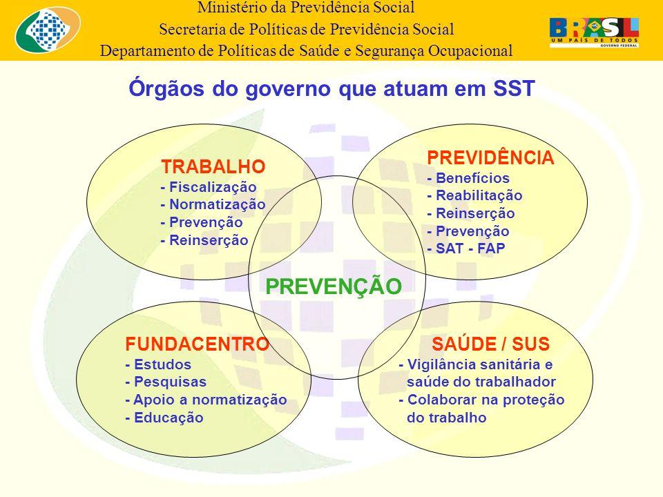 Ministério da Previdência Social Secretaria de Políticas de Previdência Social Departamento de Políticas de Saúde e Segurança Ocupacional Órgãos do go
