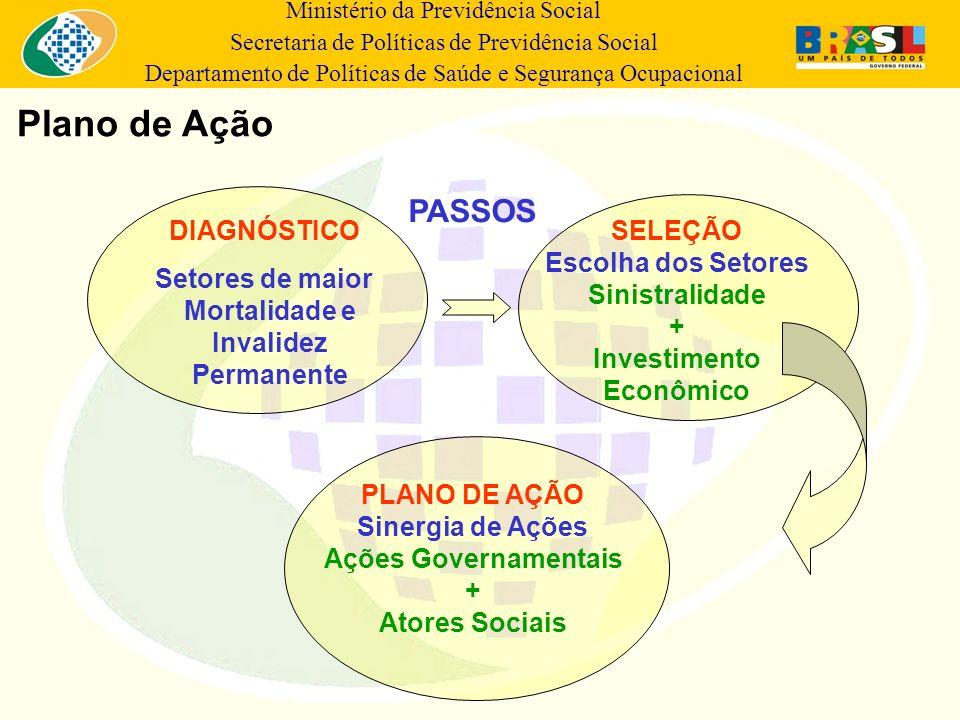 Ministério da Previdência Social Secretaria de Políticas de Previdência Social Departamento de Políticas de Saúde e Segurança Ocupacional Plano de Açã