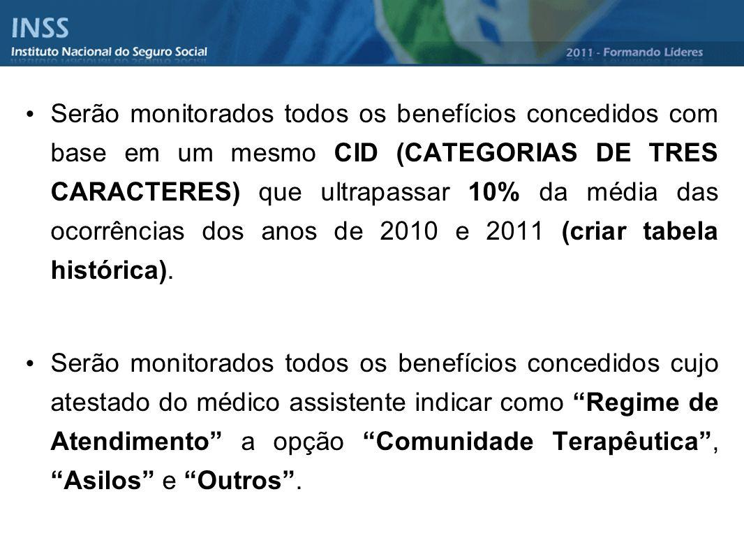 Serão monitorados todos os benefícios concedidos com base em um mesmo CID (CATEGORIAS DE TRES CARACTERES) que ultrapassar 10% da média das ocorrências