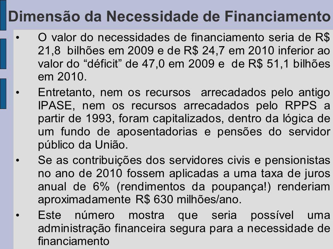 O valor do necessidades de financiamento seria de R$ 21,8 bilhões em 2009 e de R$ 24,7 em 2010 inferior ao valor do déficit de 47,0 em 2009 e de R$ 51