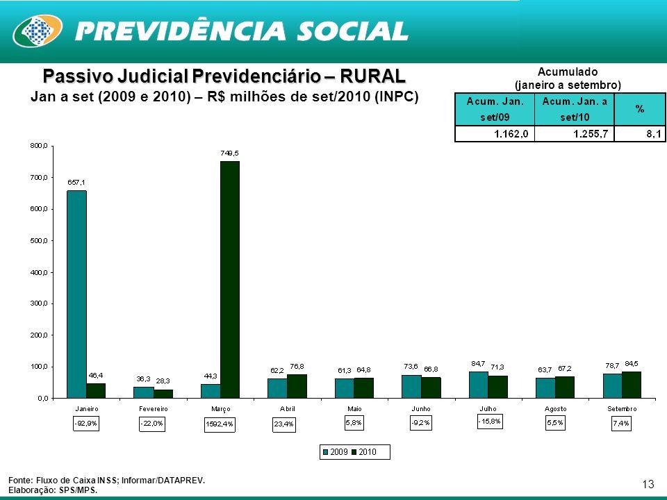 13 Passivo Judicial Previdenciário – RURAL Jan a set (2009 e 2010) – R$ milhões de set/2010 (INPC) Fonte: Fluxo de Caixa INSS; Informar/DATAPREV.