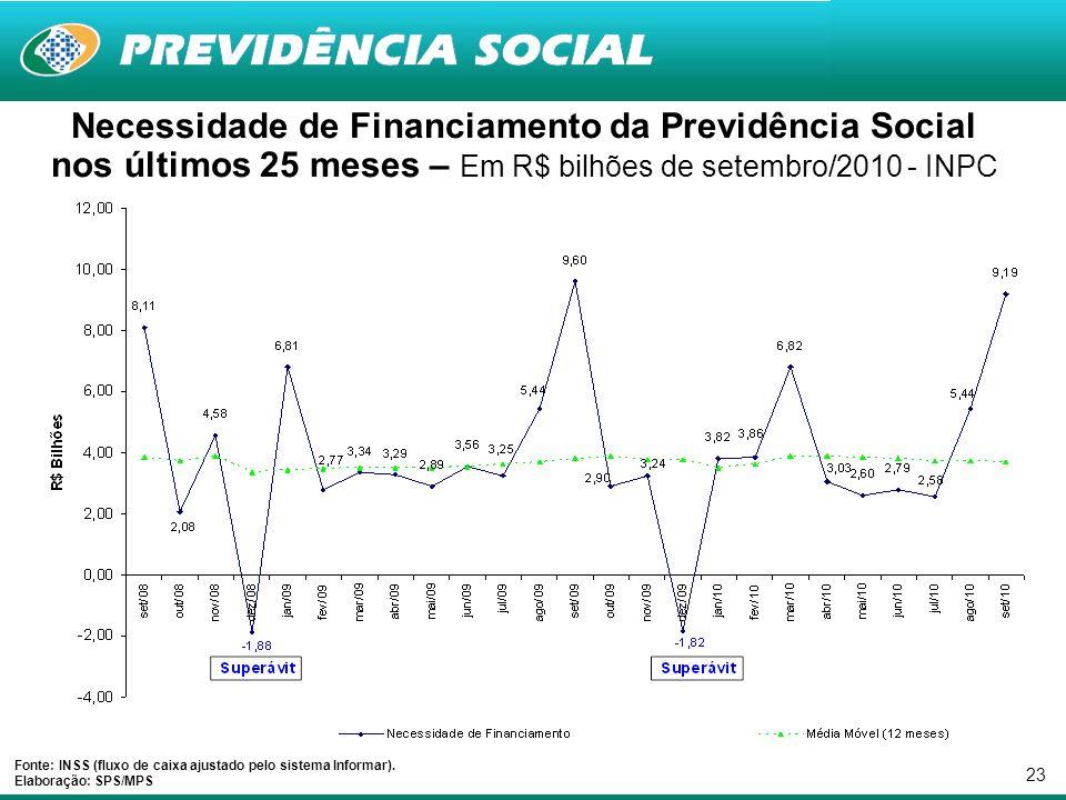 23 Necessidade de Financiamento da Previdência Social nos últimos 25 meses – Em R$ bilhões de setembro/2010 - INPC Fonte: INSS (fluxo de caixa ajustado pelo sistema Informar).