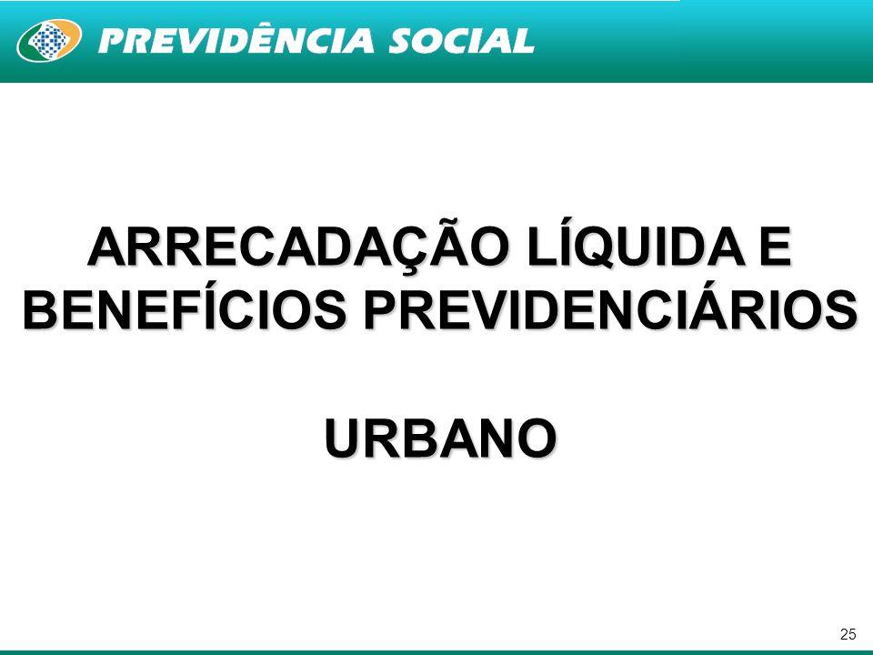 25 ARRECADAÇÃO LÍQUIDA E BENEFÍCIOS PREVIDENCIÁRIOS URBANO