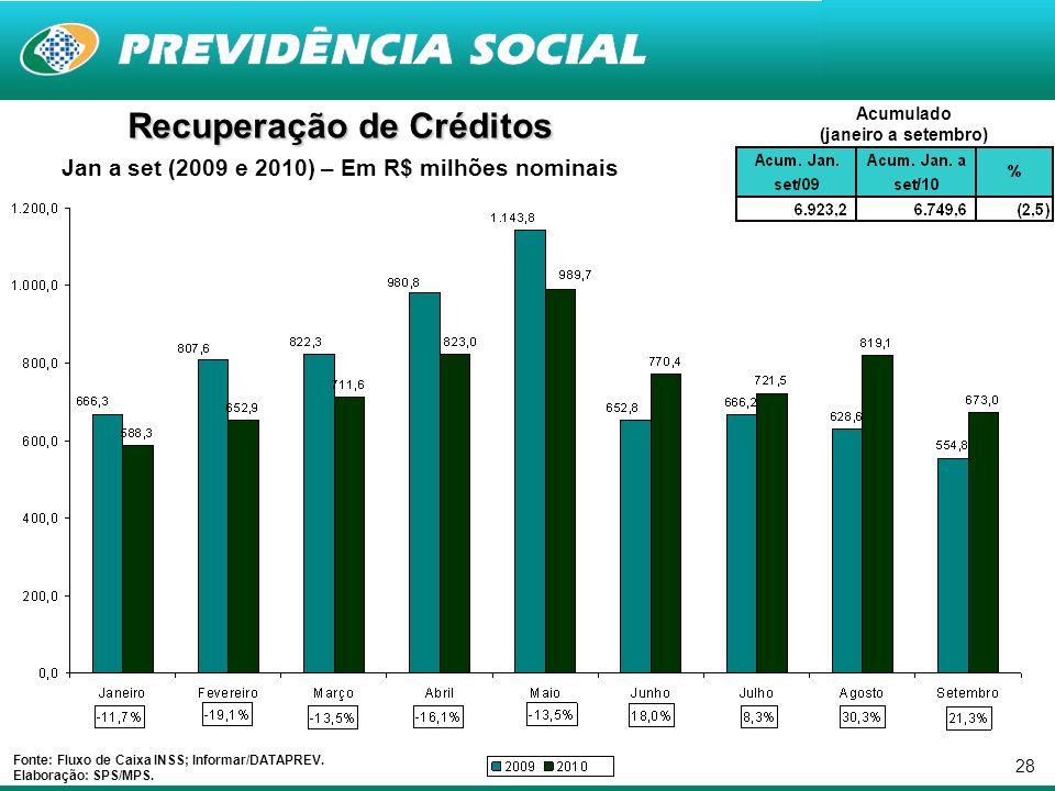 28 Recuperação de Créditos Jan a set (2009 e 2010) – Em R$ milhões nominais Fonte: Fluxo de Caixa INSS; Informar/DATAPREV.