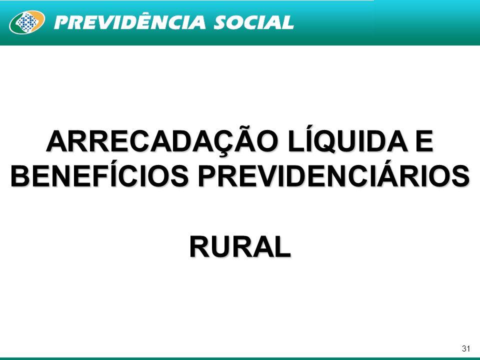 31 ARRECADAÇÃO LÍQUIDA E BENEFÍCIOS PREVIDENCIÁRIOS RURAL