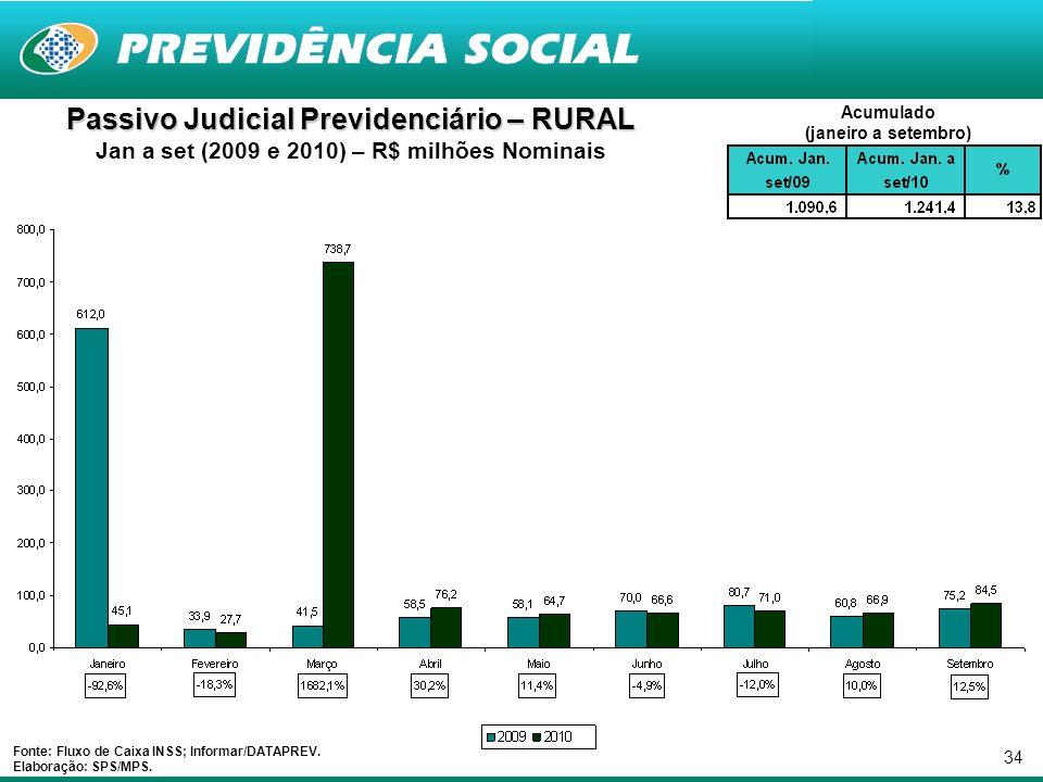 34 Passivo Judicial Previdenciário – RURAL Jan a set (2009 e 2010) – R$ milhões Nominais Fonte: Fluxo de Caixa INSS; Informar/DATAPREV.
