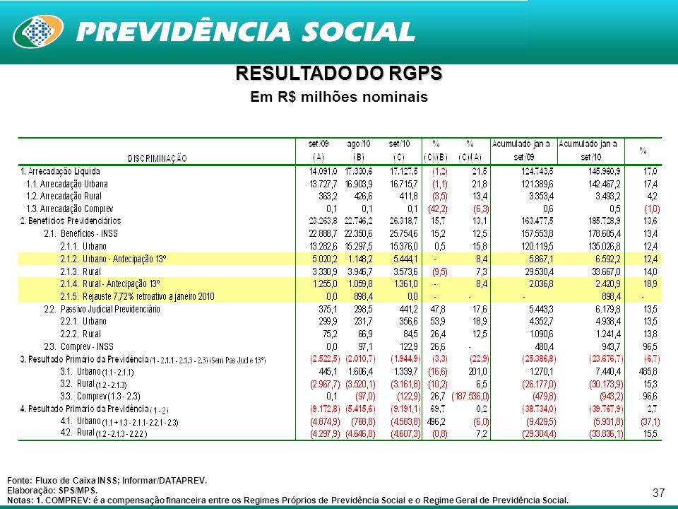 37 RESULTADO DO RGPS Em R$ milhões nominais Fonte: Fluxo de Caixa INSS; Informar/DATAPREV.