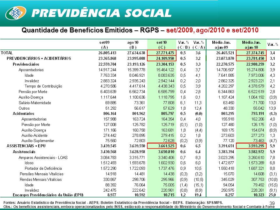 39 Quantidade de Benefícios Emitidos – RGPS – set Quantidade de Benefícios Emitidos – RGPS – set/2009, ago/2010 e set/2010 Fontes: Anuário Estatístico da Previdência Social - AEPS; Boletim Estatístico da Previdência Social – BEPS.