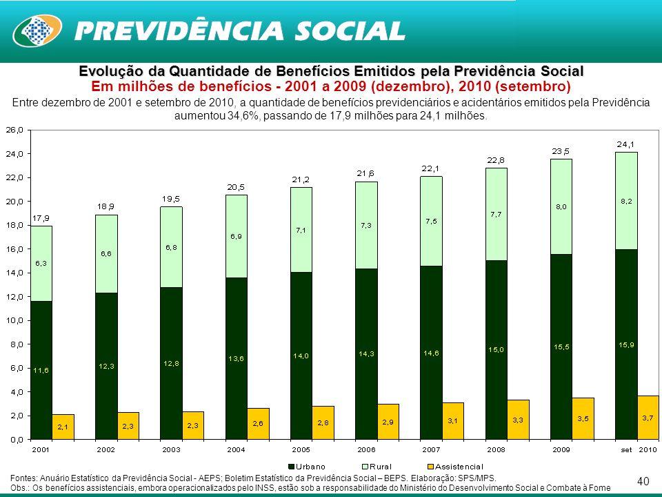 40 Entre dezembro de 2001 e setembro de 2010, a quantidade de benefícios previdenciários e acidentários emitidos pela Previdência aumentou 34,6%, passando de 17,9 milhões para 24,1 milhões.