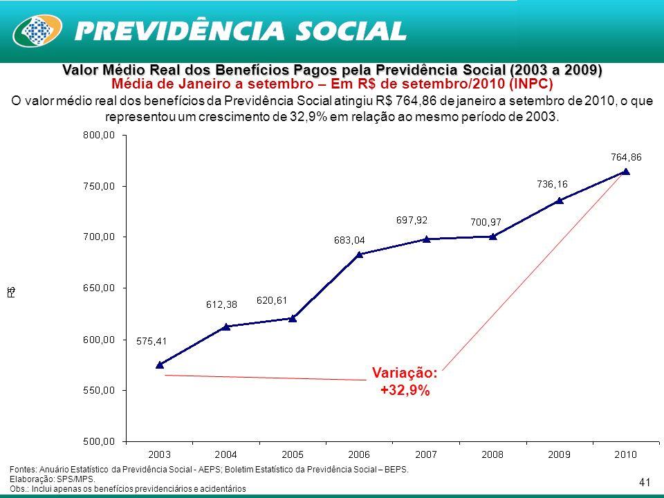41 Valor Médio Real dos Benefícios Pagos pela Previdência Social (2003 a 2009) Valor Médio Real dos Benefícios Pagos pela Previdência Social (2003 a 2009) Média de Janeiro a setembro – Em R$ de setembro/2010 (INPC) O valor médio real dos benefícios da Previdência Social atingiu R$ 764,86 de janeiro a setembro de 2010, o que representou um crescimento de 32,9% em relação ao mesmo período de 2003.