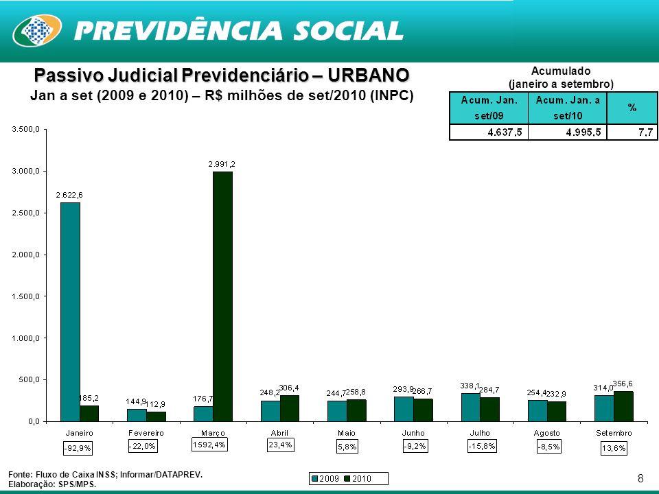 8 Passivo Judicial Previdenciário – URBANO Jan a set (2009 e 2010) – R$ milhões de set/2010 (INPC) Fonte: Fluxo de Caixa INSS; Informar/DATAPREV.