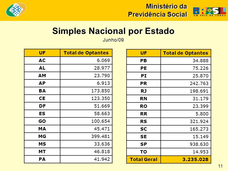 Ministério da Previdência Social Simples Nacional por Estado Junho/09 11 UFTotal de Optantes AC6.069 AL28.977 AM23.790 AP6.913 BA173.850 CE123.350 DF5
