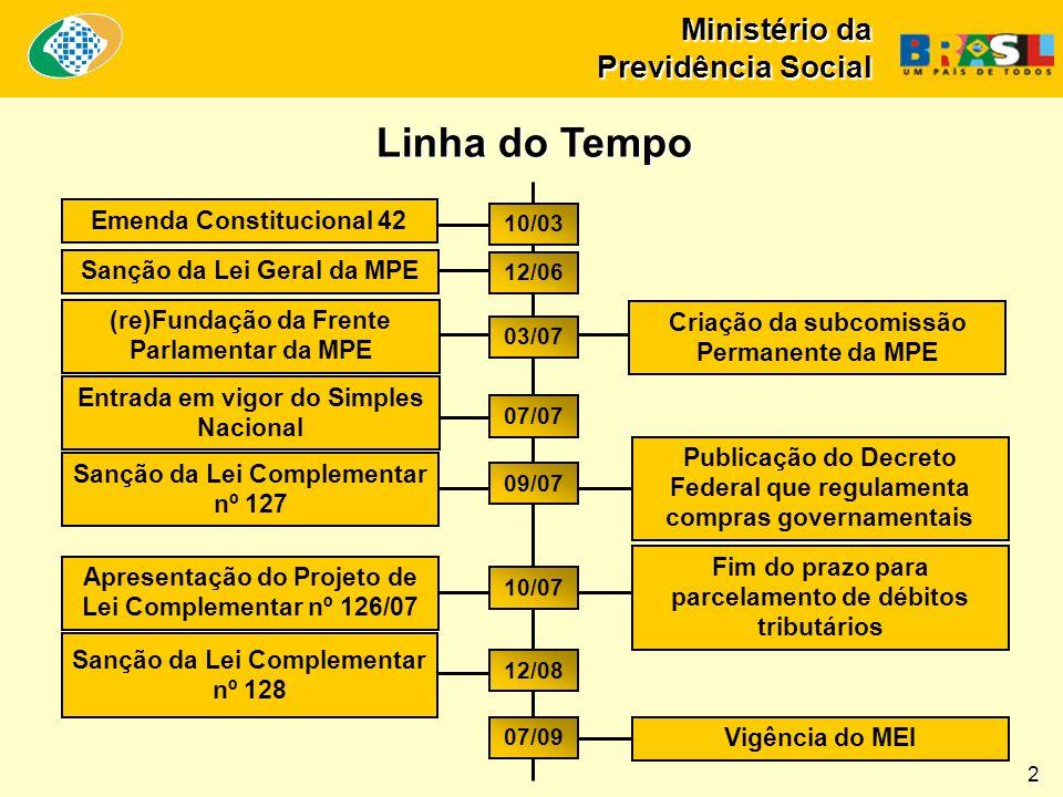 Ministério da Previdência Social 2 Linha do Tempo Emenda Constitucional 42 Sanção da Lei Geral da MPE (re)Fundação da Frente Parlamentar da MPE Entrad