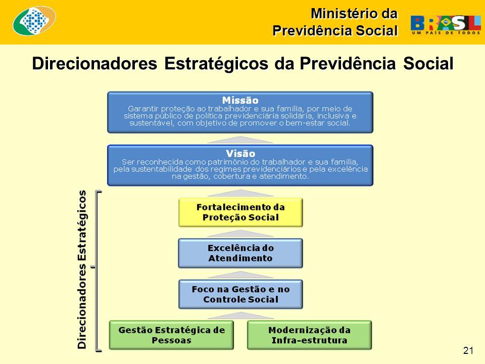 Ministério da Previdência Social 2 Direcionadores Estratégicos da Previdência Social 21
