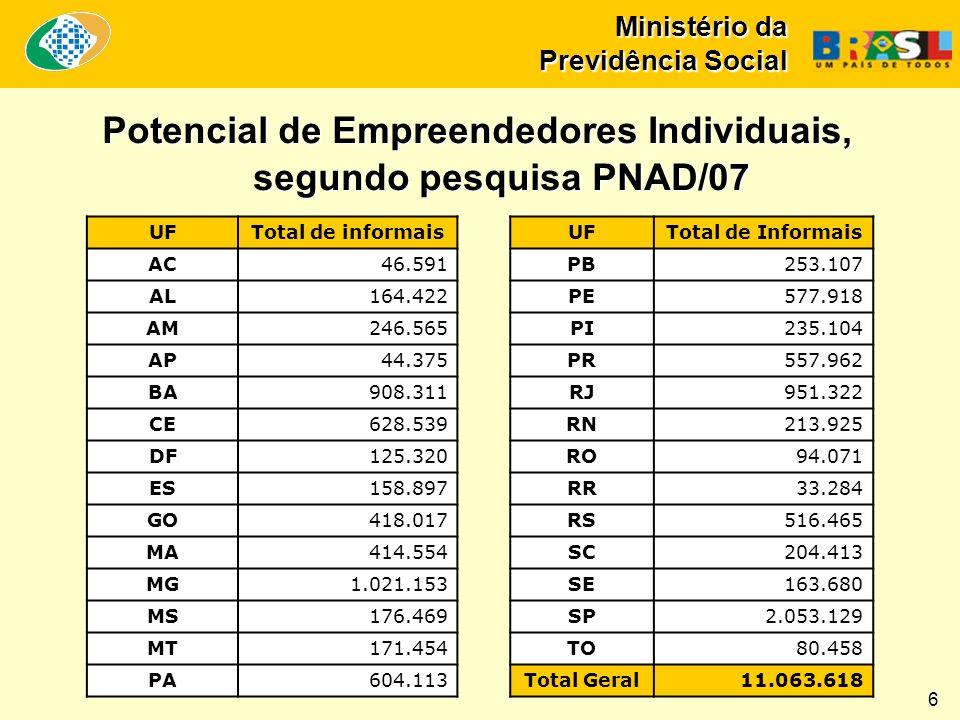 Ministério da Previdência Social Potencial de Empreendedores Individuais, segundo pesquisa PNAD/07 6 UFTotal de informais AC46.591 AL164.422 AM246.565