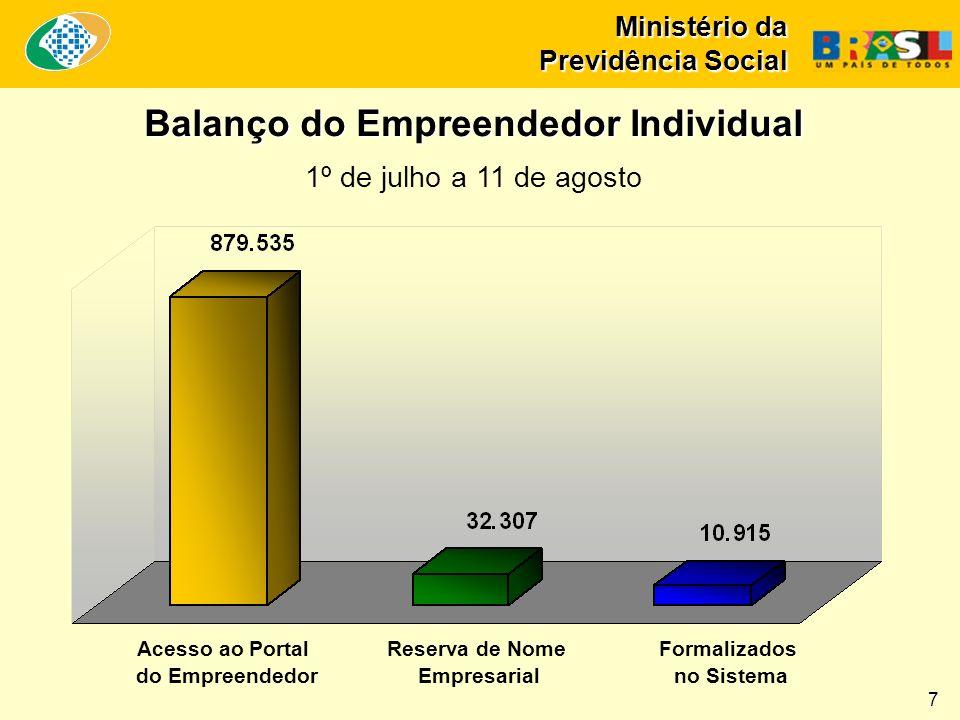 Ministério da Previdência Social Balanço do Empreendedor Individual 1º de julho a 11 de agosto Acesso ao Portal do Empreendedor Reserva de Nome Empres