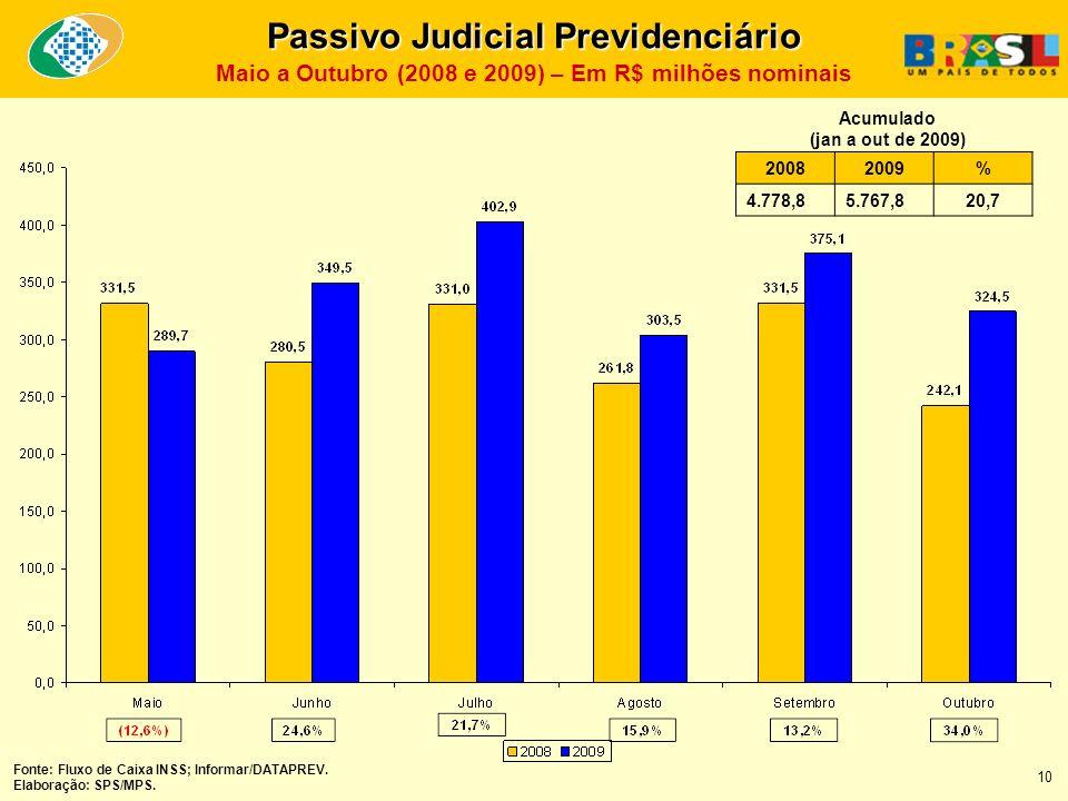 20082009% 4.778,85.767,820,7 Acumulado (jan a out de 2009) Fonte: Fluxo de Caixa INSS; Informar/DATAPREV.
