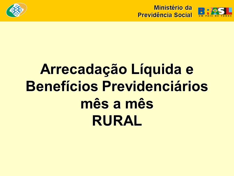 Arrecadação Líquida e Benefícios Previdenciários mês a mês RURAL Ministério da Previdência Social