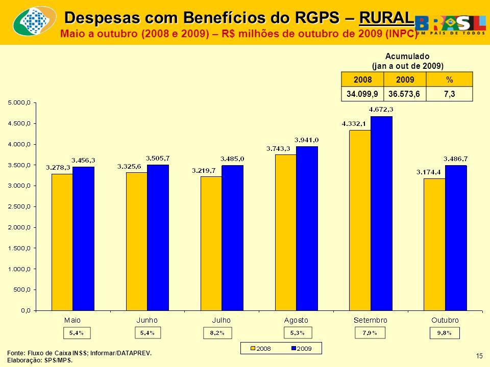 Despesas com Benefícios do RGPS – RURAL Maio a outubro (2008 e 2009) – R$ milhões de outubro de 2009 (INPC) 20082009% 34.099,936.573,67,3 Acumulado (jan a out de 2009) Fonte: Fluxo de Caixa INSS; Informar/DATAPREV.