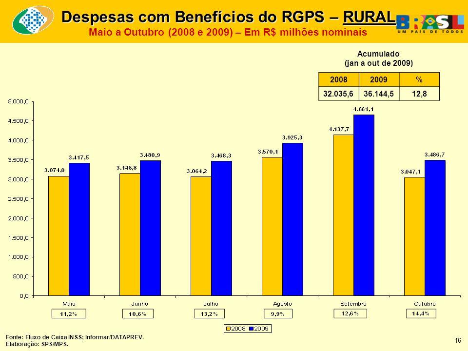 20082009% 32.035,636.144,512,8 Acumulado (jan a out de 2009) Fonte: Fluxo de Caixa INSS; Informar/DATAPREV.