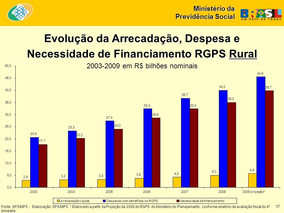 Ministério da Previdência Social Evolução da Arrecadação, Despesa e Necessidade de Financiamento RGPS Rural 2003-2009 em R$ bilhões nominais 17 2,9 3,2 3,3 3,8 4,2 5,0 4,9 20,6 23,3 27,4 32,4 36,7 40,0 44,6 17,7 20,2 24,0 28,6 32,4 35,0 39,7 0,0 5,0 10,0 15,0 20,0 25,0 30,0 35,0 40,0 45,0 50,0 2003200420052006200720082009 projeção* Arrecadação líquidaDespesas com benefícios do RGPSNecessidade de financiamento Fonte: SPS/MPS - Elaboração: SPS/MPS.